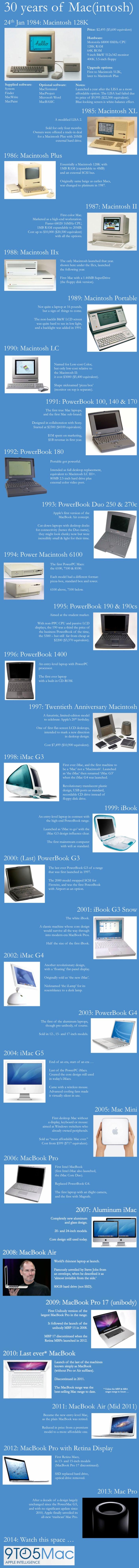 30 Jahre Mac Infografik