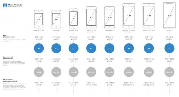 Die Geschichte des Apple iPhone