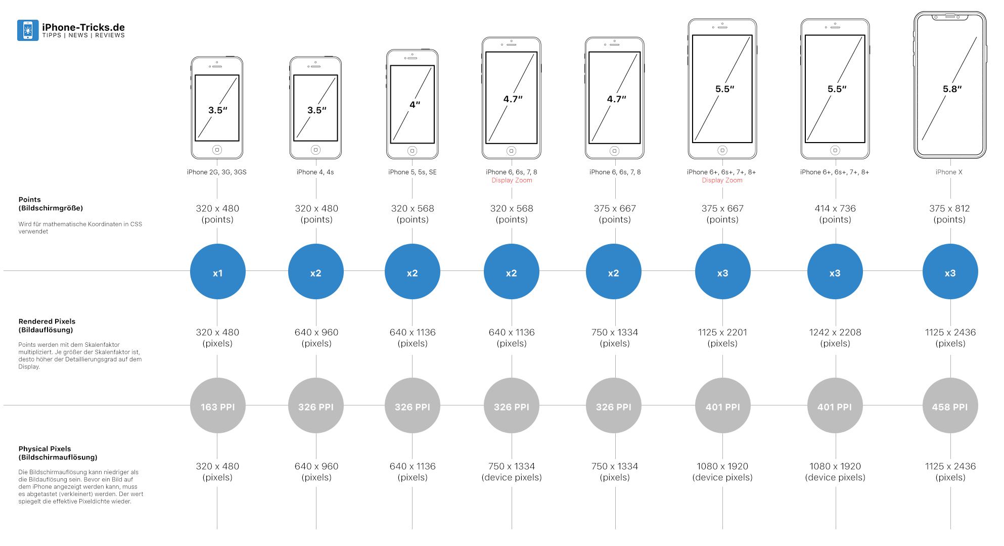 die iphone geschichte alle fakten zum apple smartphone. Black Bedroom Furniture Sets. Home Design Ideas