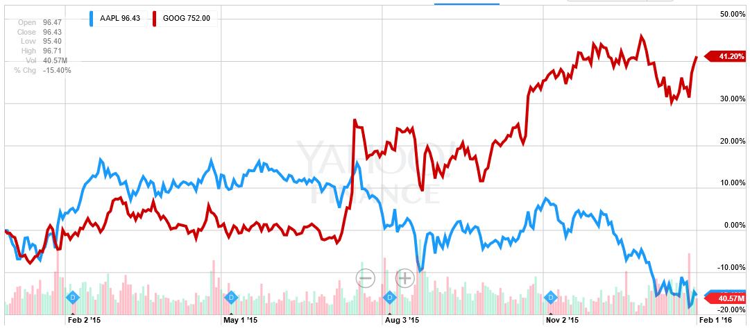 apple-google-aktienkurse-entwicklung