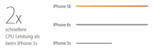 iphone-se-iphone-5s-cpu-leistung