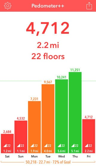 Schritte zählen mit Schrittzähler++ App