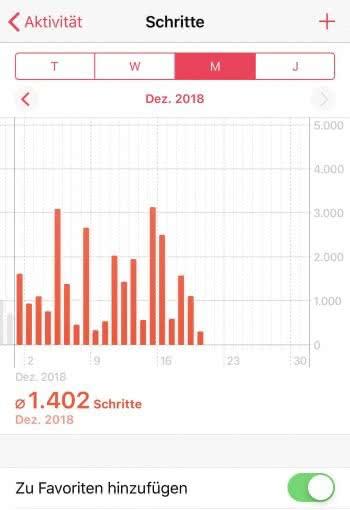 iPhone Schrittzähler in der Health-App