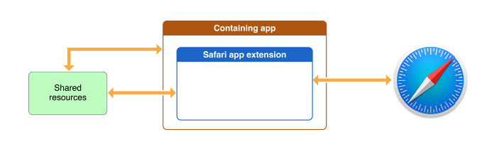 Safari-Erweiterungen iin der Entwicklerdokumentation