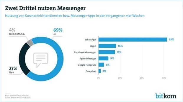 Bitkom Studie zur WhatsApp Nutzung