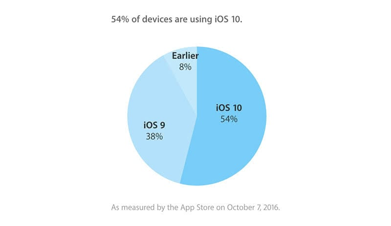 iOS 10 Adoption Rate