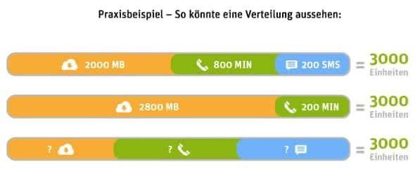 WhatsApp SIM Prepaid-Tarif - Verteilung der Inklusiv-Einheiten